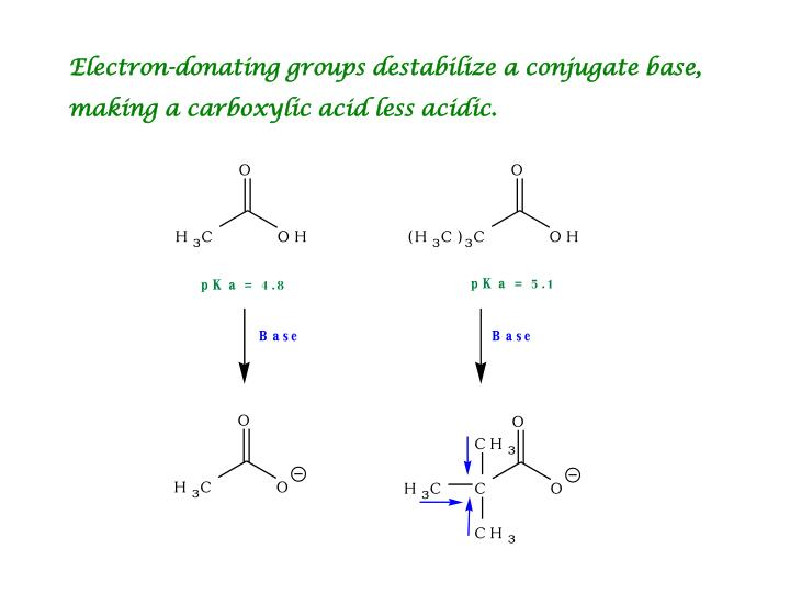 Electron-donating groups destabilize a conjugate base,
