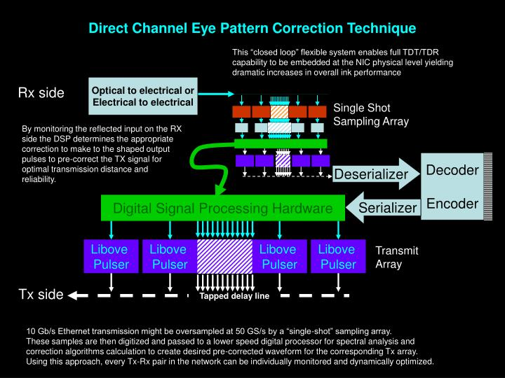 Direct Channel Eye Pattern Correction Technique