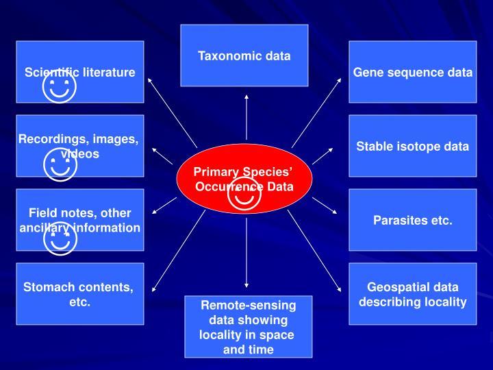 Taxonomic data