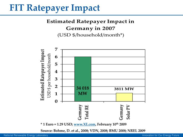 FIT Ratepayer Impact