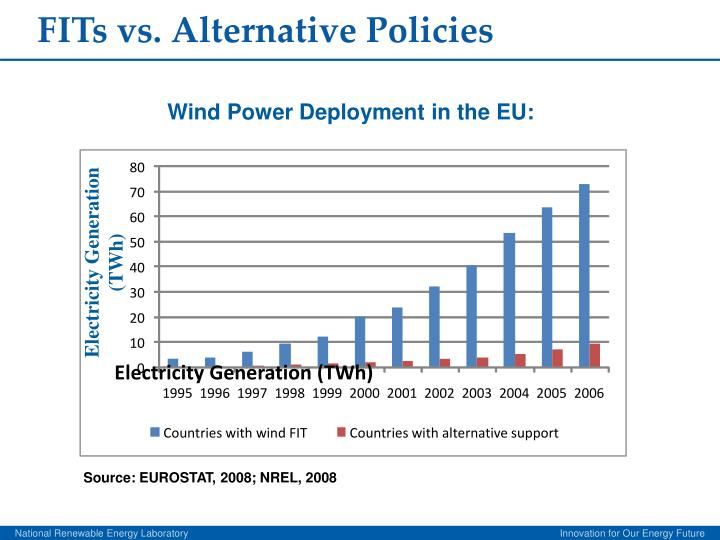 FITs vs. Alternative Policies