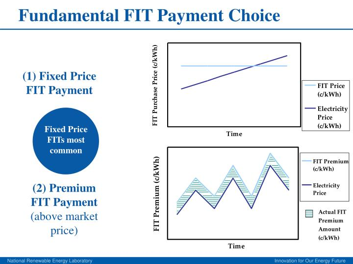 Fundamental fit payment choice