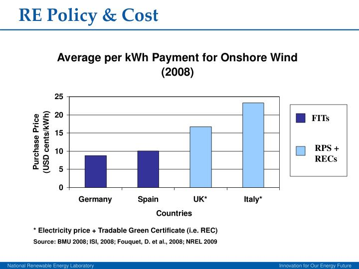 RE Policy & Cost