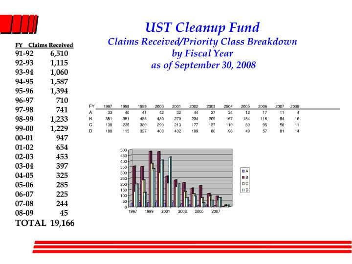 Ust cleanup fund claims received priority class breakdown by fiscal year as of september 30 2008