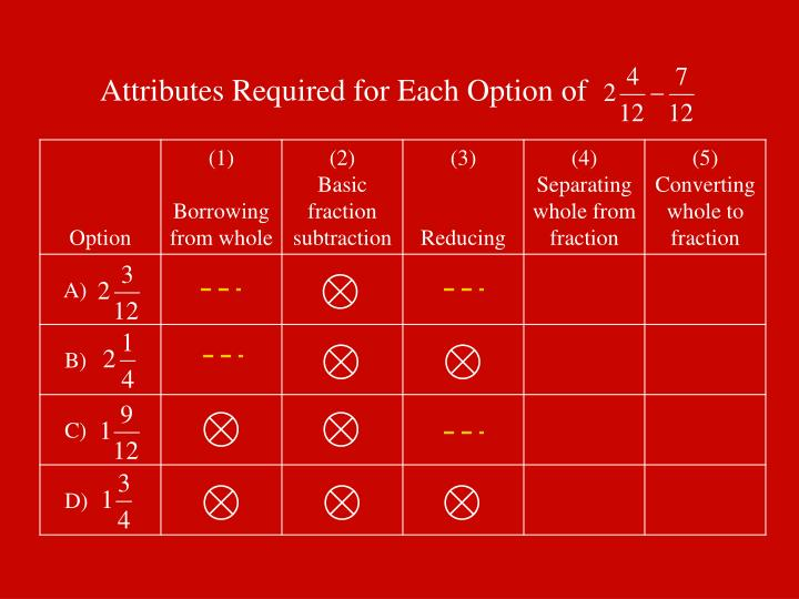 Attributes Required for Each Option of