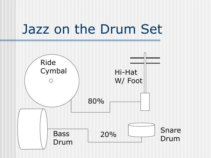Jazz on the Drum Set