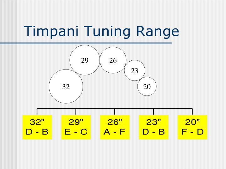 Timpani Tuning Range