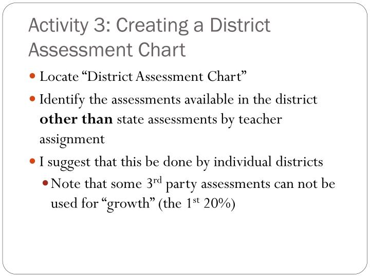Activity 3: Creating a District Assessment Chart
