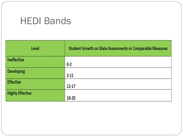 HEDI Bands