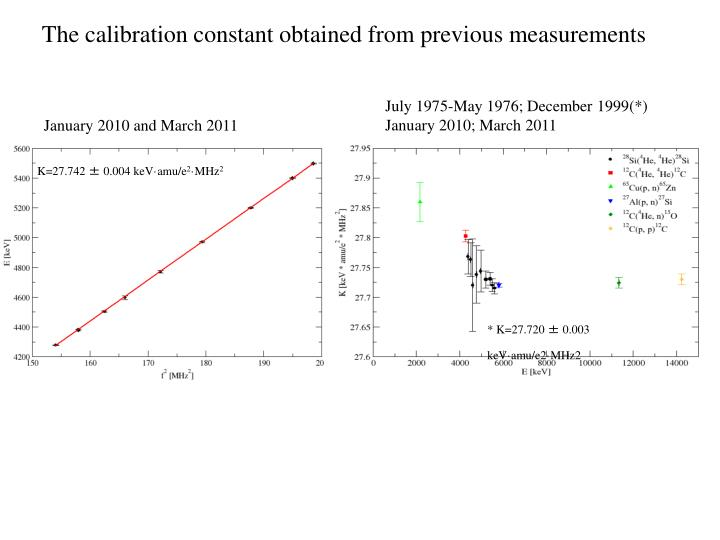 The calibration constant obtained from previous measurements