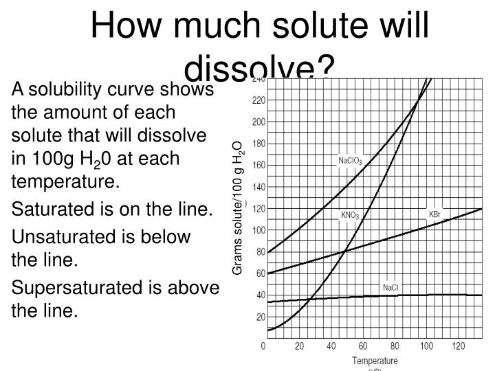 How much solute will dissolve?
