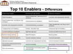top 10 enablers differences