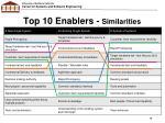 top 10 enablers similarities