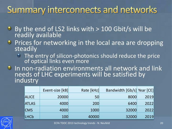 Summary interconnects and networks