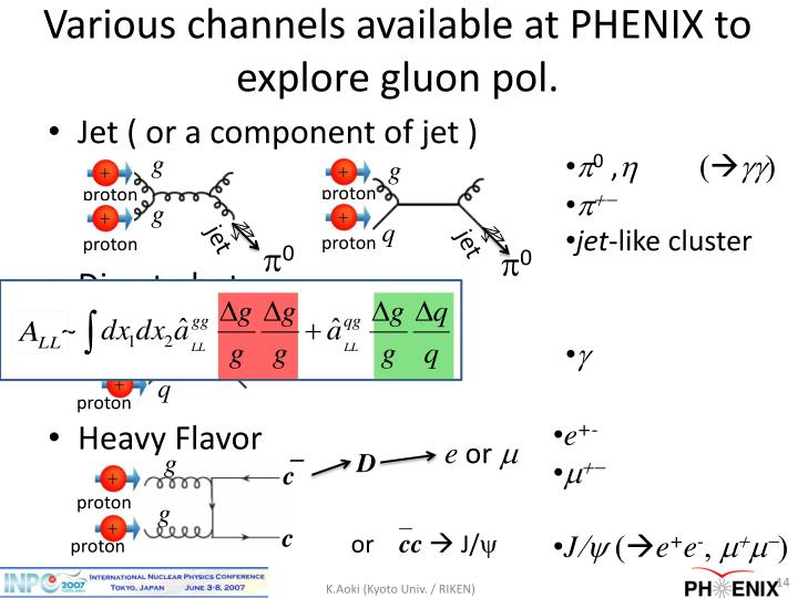 Various channels available at PHENIX to explore gluon pol.