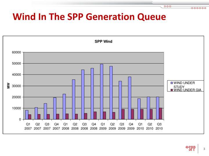 Wind In The SPP Generation Queue