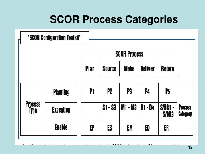 Ppt Supply Chain Operations Reference Model Scor