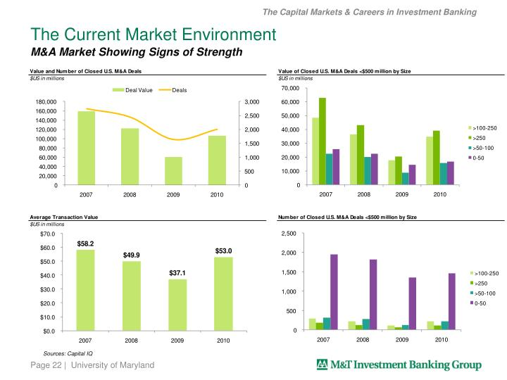 The Capital Markets & Careers in Investment Banking
