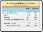 comparison of national estimates injury discharges in 2006