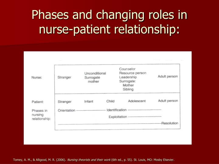 Phases and changing roles in nurse-patient relationship: