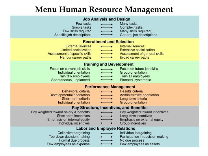 Menu Human Resource Management