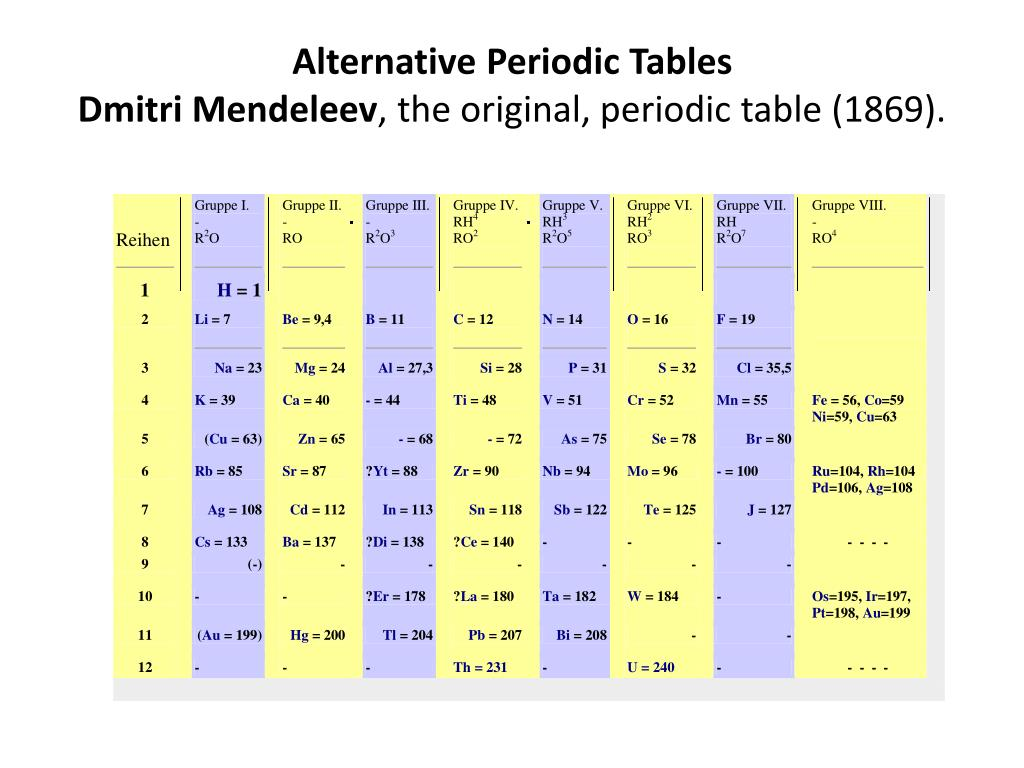 Ppt Alternative Periodic Tables Dmitri Mendeleev The Original