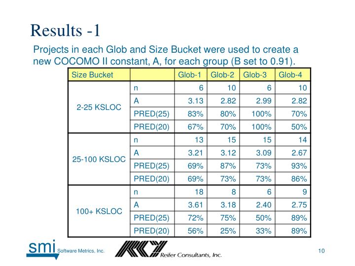 Results -1