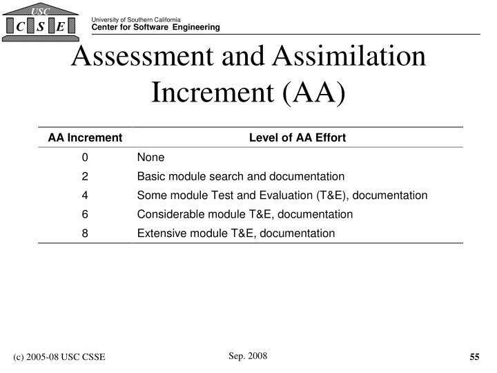 Assessment and Assimilation Increment (AA)