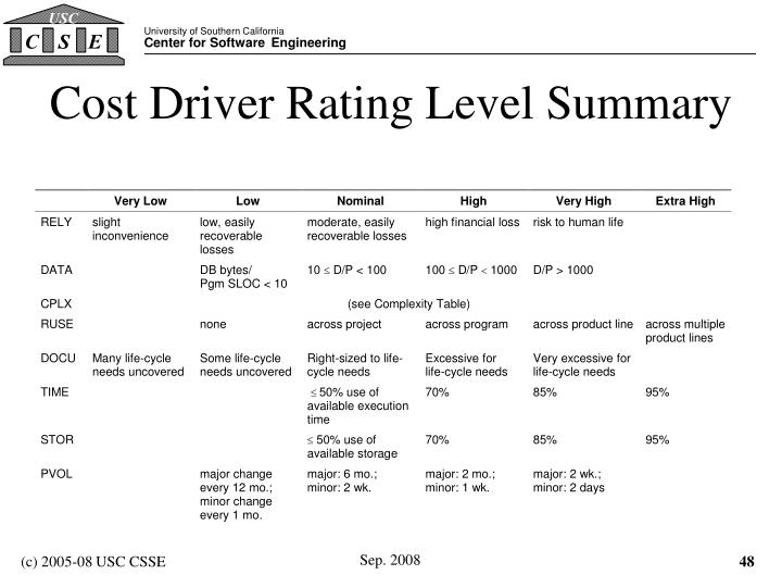 Cost Driver Rating Level Summary