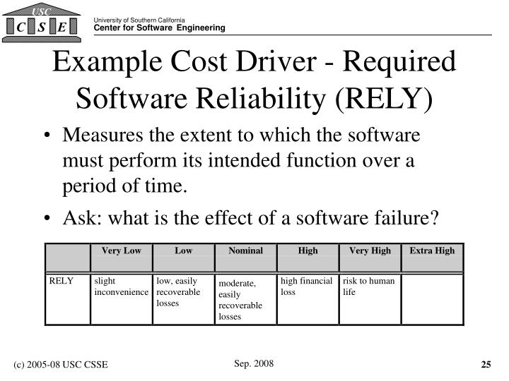 Example Cost Driver - Required Software Reliability (RELY)