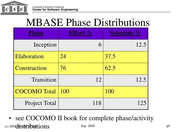 MBASE Phase Distributions
