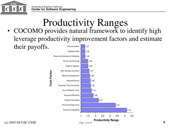 Productivity Ranges