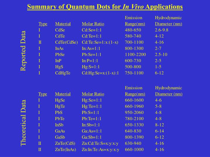Summary of Quantum Dots for