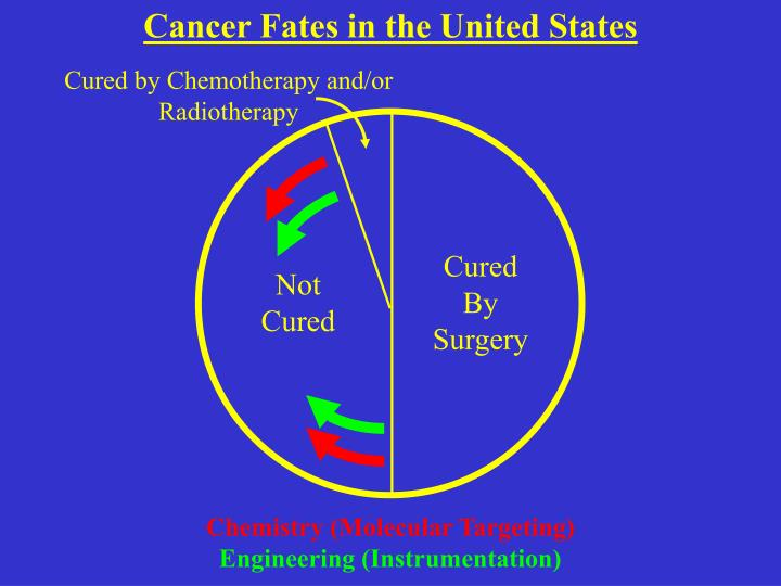Cancer Fates in the United States