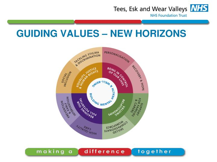 GUIDING VALUES – NEW HORIZONS
