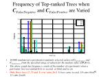 frequency of top ranked trees when c falsenegative and c falsepositive are varied