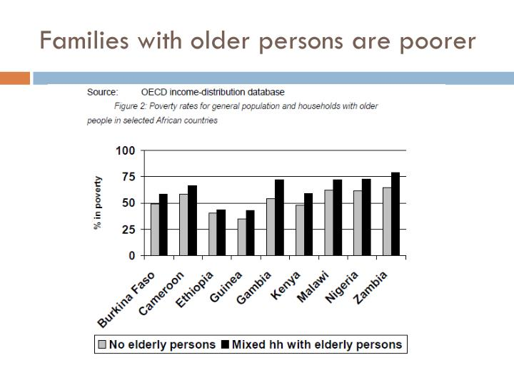 Families with older persons are poorer