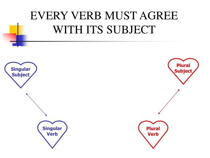 Ppt Subject Verb Agreement Powerpoint Presentation Id3046691