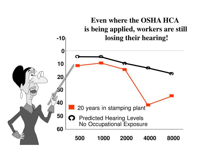 Even where the OSHA HCA