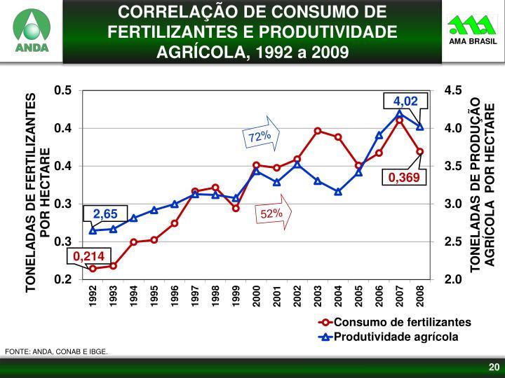 CORRELAÇÃO DE CONSUMO DE FERTILIZANTES E PRODUTIVIDADE AGRÍCOLA, 1992 a 2009