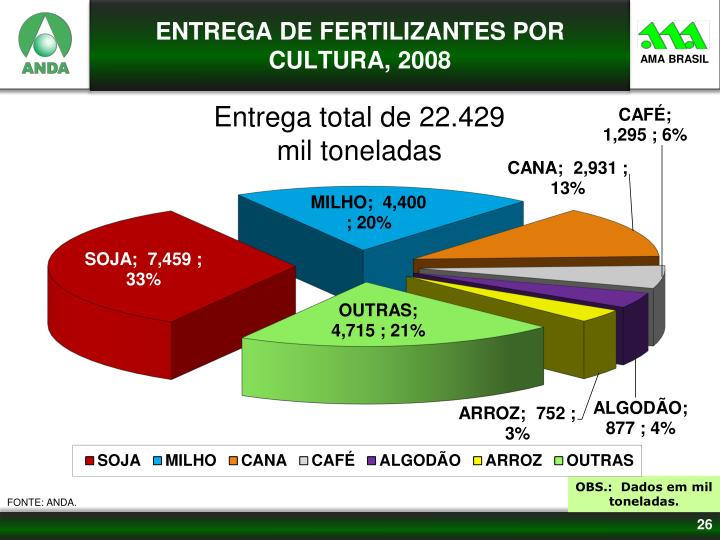 ENTREGA DE FERTILIZANTES POR CULTURA, 2008