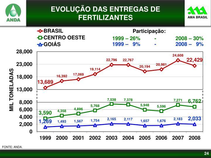 EVOLUÇÃO DAS ENTREGAS DE FERTILIZANTES
