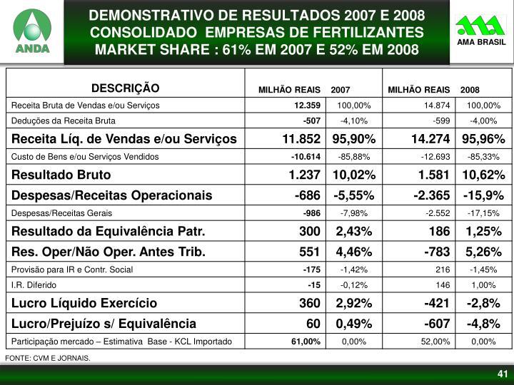 DEMONSTRATIVO DE RESULTADOS 2007 E 2008