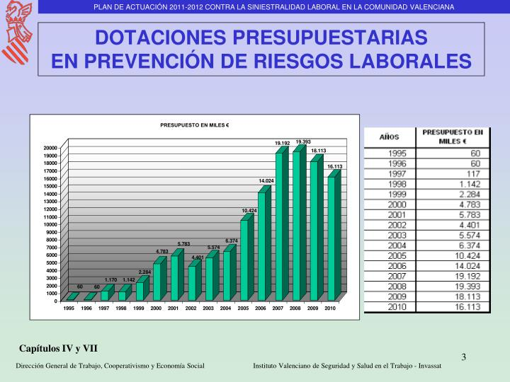 Dotaciones presupuestarias en prevenci n de riesgos laborales