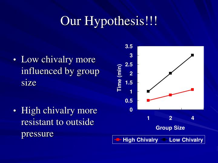 Our Hypothesis!!!