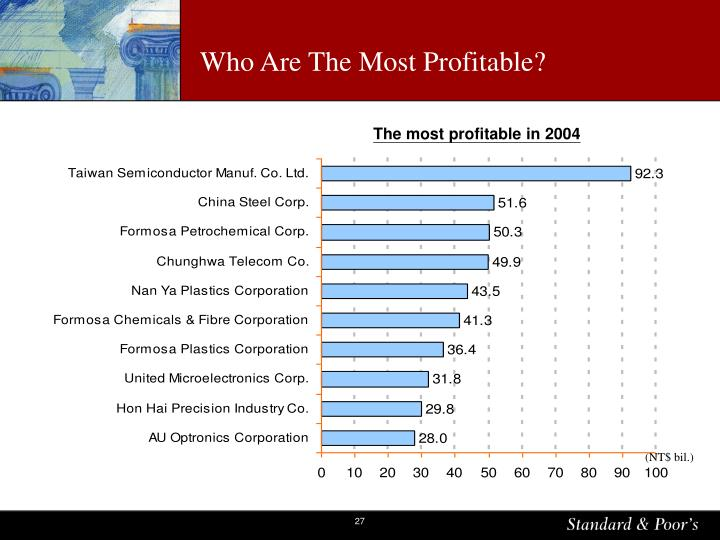 Who Are The Most Profitable?