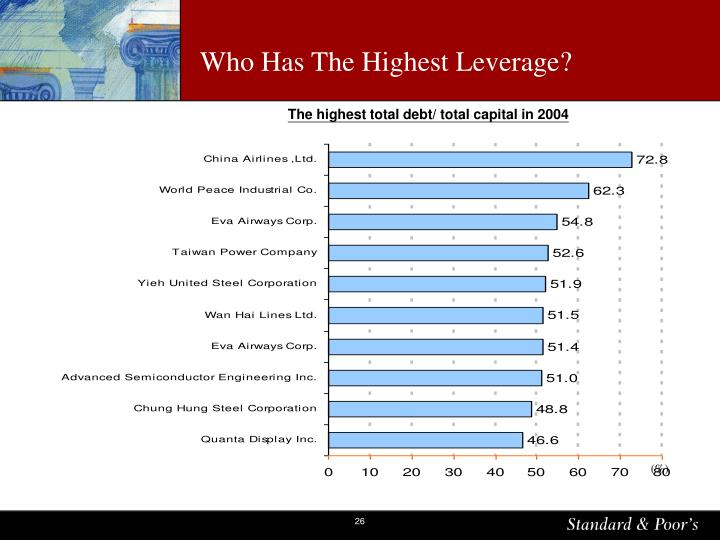 Who Has The Highest Leverage?