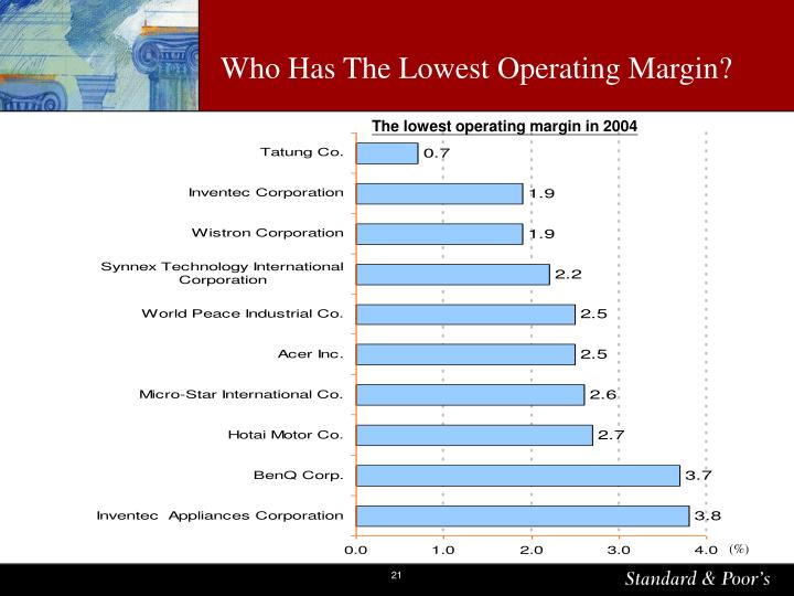 Who Has The Lowest Operating Margin?