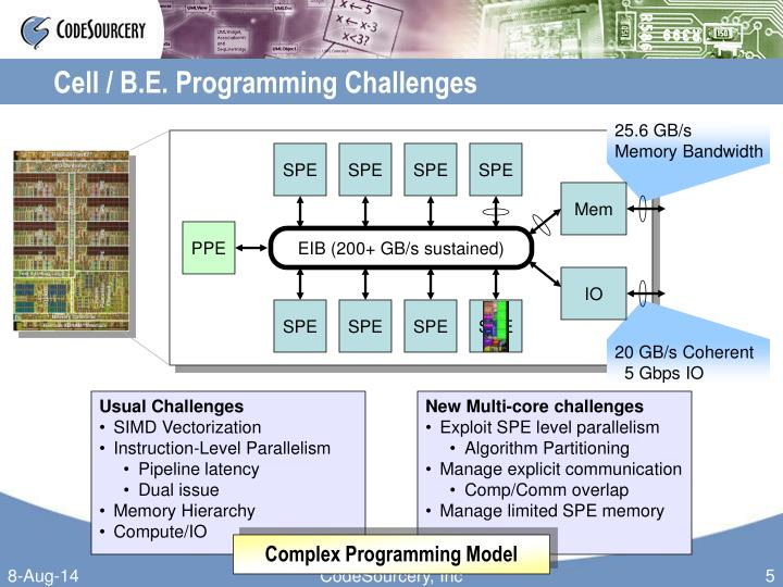 Cell / B.E. Programming Challenges