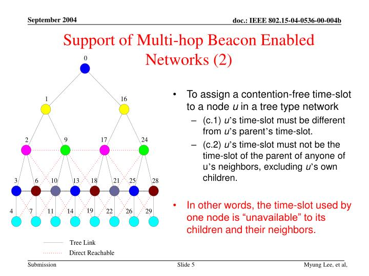 Support of Multi-hop Beacon Enabled Networks (2)